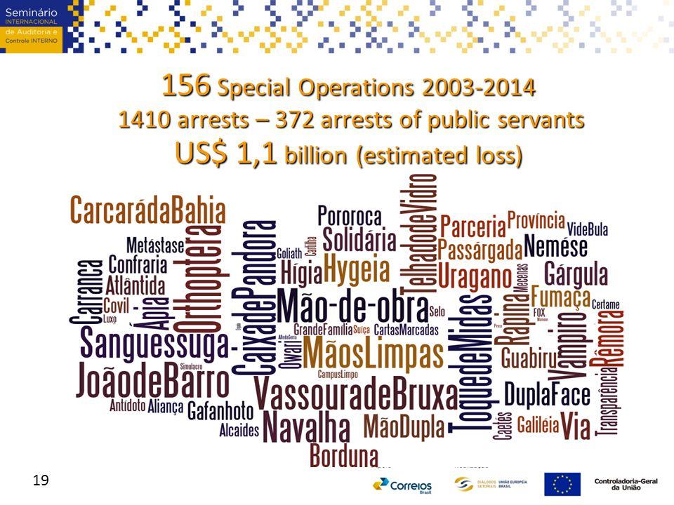 156 Special Operations 2003-2014 1410 arrests – 372 arrests of public servants 1410 arrests – 372 arrests of public servants US$ 1,1 billion (estimated loss) 19