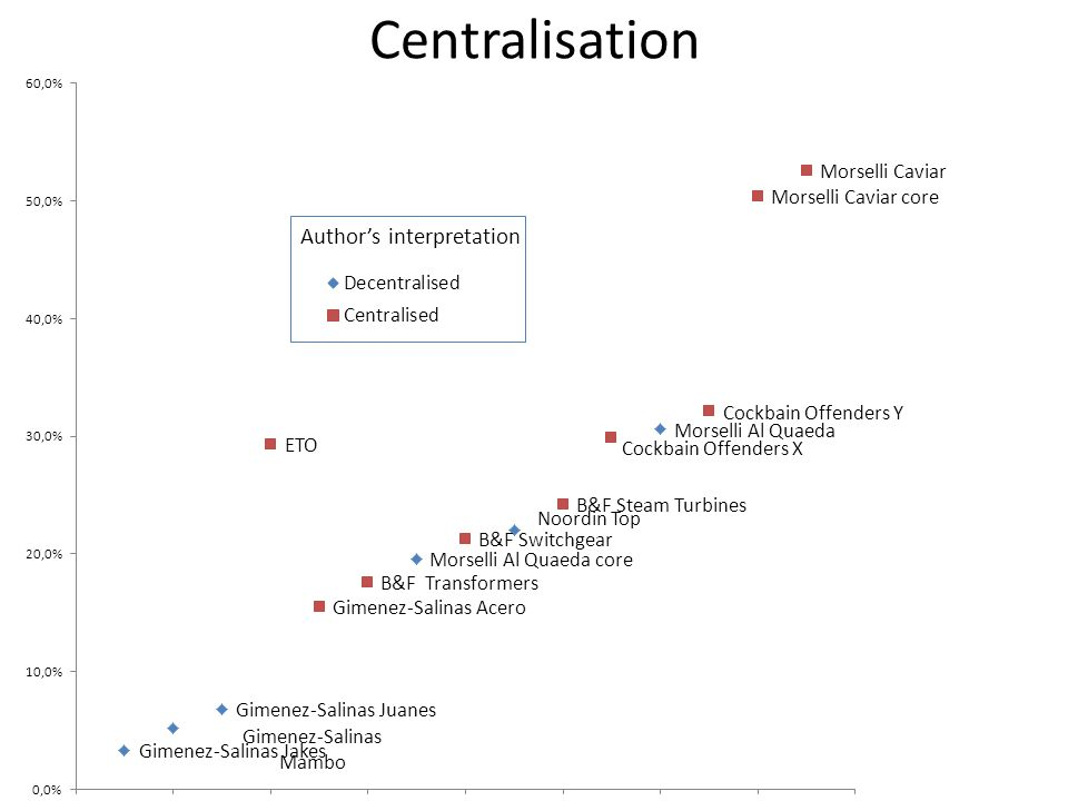 Centralisation Author's interpretation