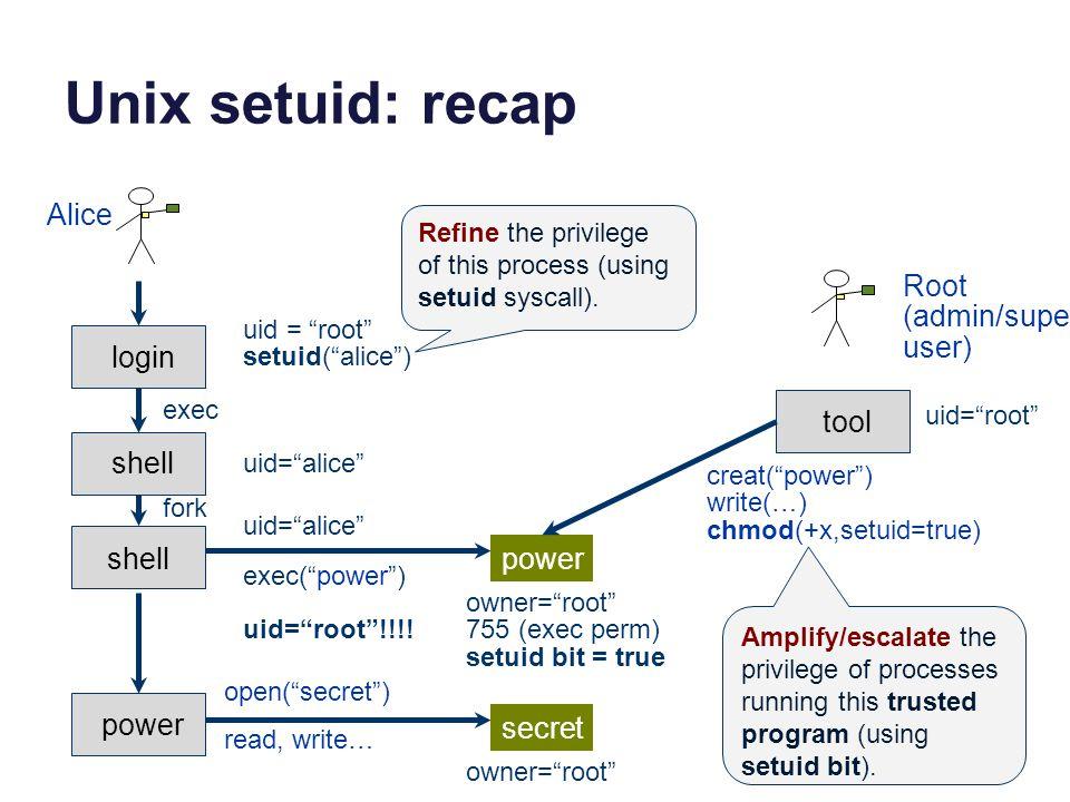 Unix setuid: recap login shell power open( secret ) read, write… owner= root uid= alice Alice uid = root setuid( alice ) exec fork secret exec( power ) shell uid= alice power owner= root 755 (exec perm) setuid bit = true uid= root !!!.