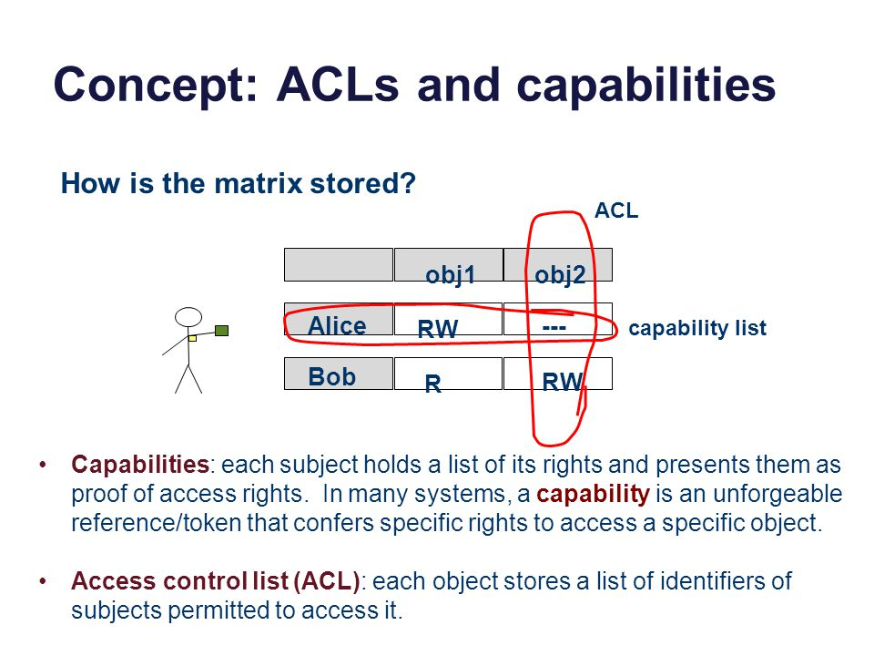 Concept: ACLs and capabilities Alice Bob obj1obj2 RW R --- How is the matrix stored.