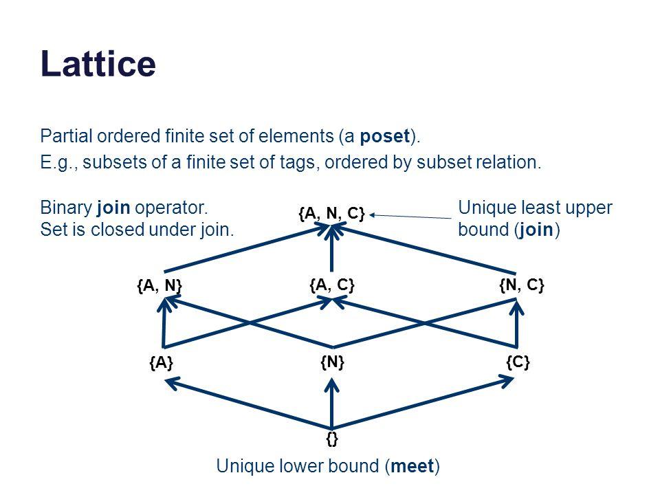Lattice {A, N, C} {A, N} {A, C}{N, C} {A} {N}{C} {} Partial ordered finite set of elements (a poset).