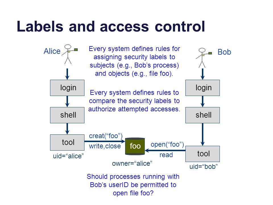 Labels and access control login shell tool foo login shell tool creat( foo ) write,close open( foo ) read owner= alice uid= alice uid= bob Should processes running with Bob's userID be permitted to open file foo.