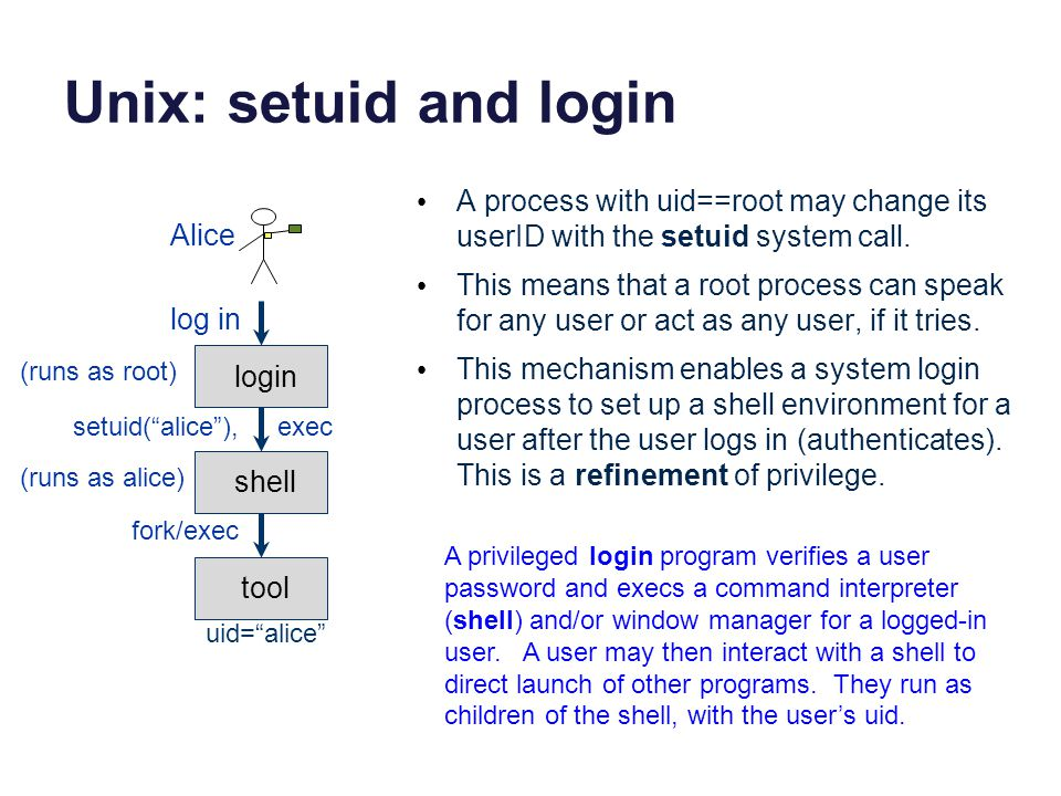 Unix: setuid and login A process with uid==root may change its userID with the setuid system call.
