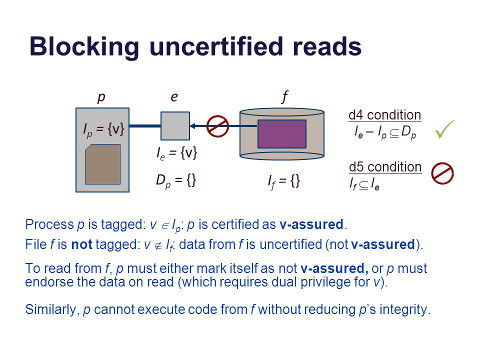 Blocking uncertified reads I p = {v} pef D p = {} I e = {v} I f = {} d4 condition I e – I p  D p d5 condition I f  I e To read from f, p must either mark itself as not v-assured, or p must endorse the data on read (which requires dual privilege for v).