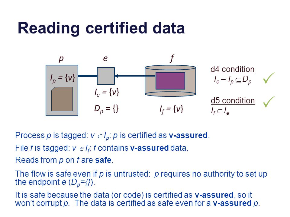 Reading certified data I p = {v} pef D p = {} I e = {v} I f = {v} Reads from p on f are safe.
