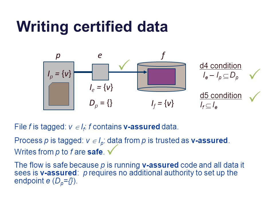 Writing certified data I p = {v} pef D p = {} I e = {v} I f = {v} d4 condition I e – I p  D p d5 condition I f  I e  Process p is tagged: v  I p : data from p is trusted as v-assured.