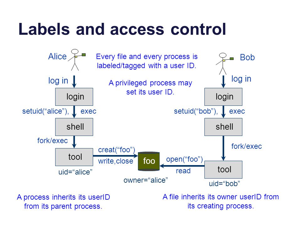 Labels and access control login shell tool foo login shell tool log in setuid( alice ), exec fork/exec creat( foo ) write,close open( foo ) read fork/exec setuid( bob ), exec owner= alice uid= alice uid= bob Every file and every process is labeled/tagged with a user ID.