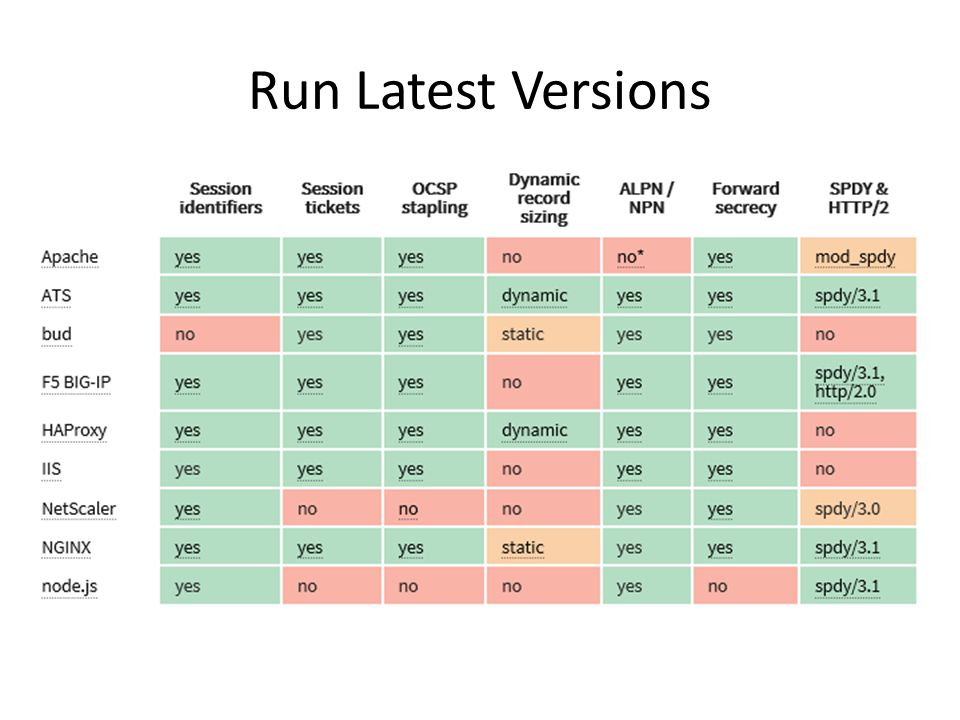 Run Latest Versions
