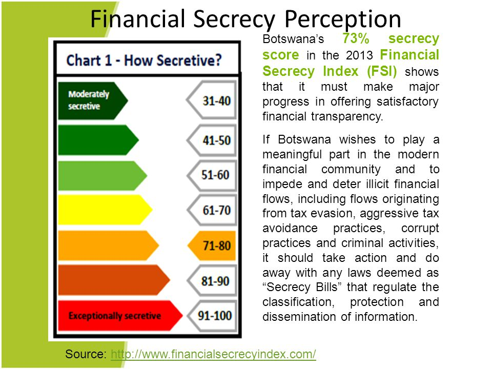 Financial Secrecy Perception Botswana's 73% secrecy score in the 2013 Financial Secrecy Index (FSI) shows that it must make major progress in offering satisfactory financial transparency.