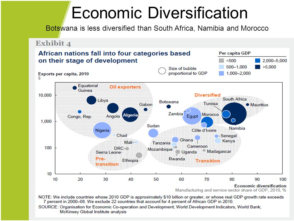 Botswana is less diversified than South Africa, Namibia and Morocco Economic Diversification
