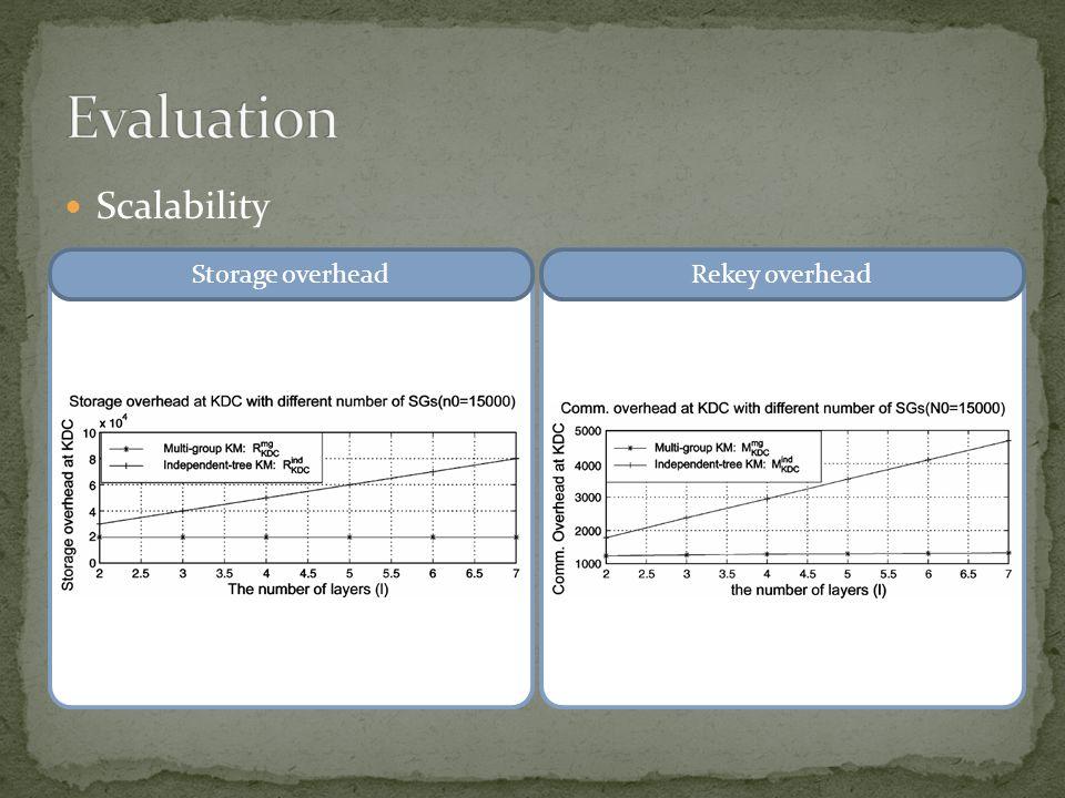 Scalability Rekey overheadStorage overhead