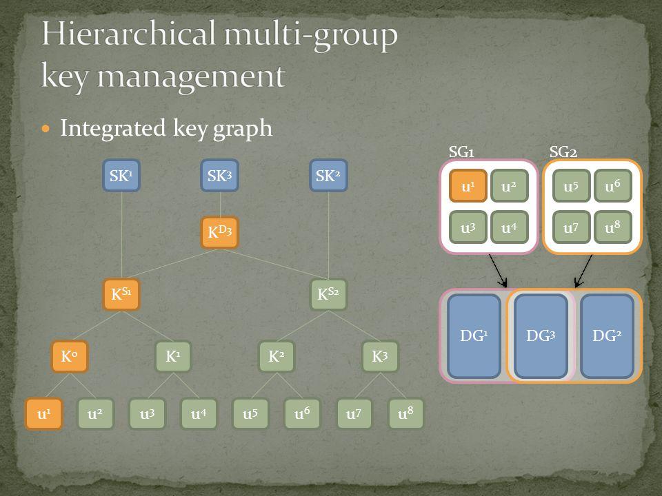 Integrated key graph K S1 K D3 u1u1 K0K0 u2u2 u3u3 K1K1 u4u4 u5u5 K2K2 u6u6 u7u7 K3K3 u8u8 K S2 SK 1 SK 2 u1u1 u2u2 u3u3 u4u4 u5u5 u6u6 u7u7 u8u8 DG 1 DG 3 DG 2 K S1 u1u1 K0K0 u1u1 SG1SG2 K D3 SK 3