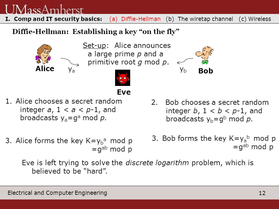 12 Electrical and Computer Engineering Diffie-Hellman: Establishing a key on the fly AliceBob Eve Set-up: Alice announces a large prime p and a primitive root g mod p.