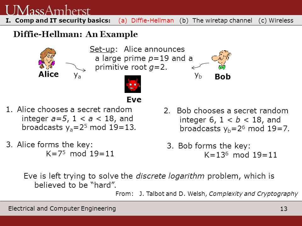 13 Electrical and Computer Engineering Diffie-Hellman: An Example AliceBob Eve Set-up: Alice announces a large prime p=19 and a primitive root g=2.