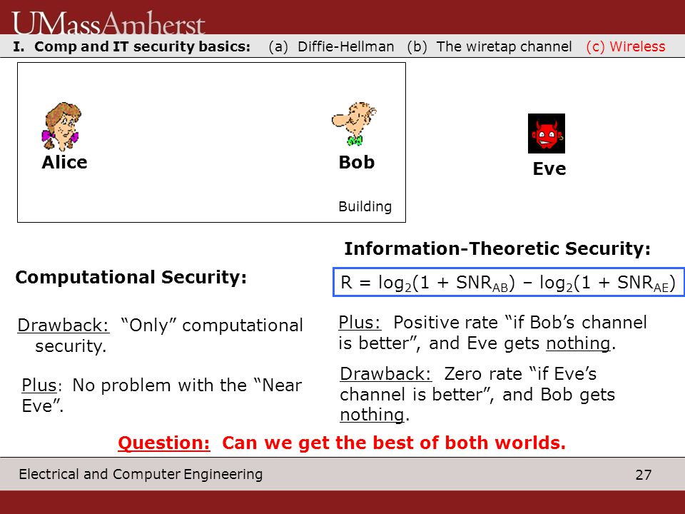 27 Electrical and Computer Engineering AliceBob Eve Building R = log 2 (1 + SNR AB ) – log 2 (1 + SNR AE ) Computational Security: Plus: Positive rate if Bob's channel is better , and Eve gets nothing.