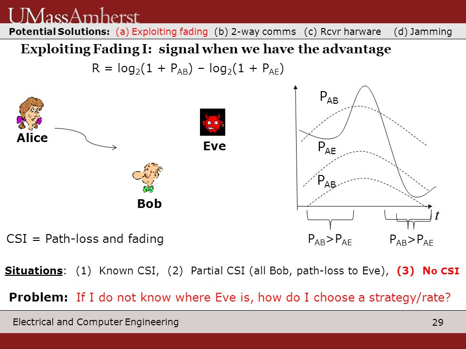 29 Electrical and Computer Engineering Exploiting Fading I: signal when we have the advantage AliceBob Eve R = log 2 (1 + P AB ) – log 2 (1 + P AE ) t P AB P AE P AB >P AE P AB Potential Solutions: (a) Exploiting fading (b) 2-way comms (c) Rcvr harware (d) Jamming CSI = Path-loss and fading Situations: (1) Known CSI, (2) Partial CSI (all Bob, path-loss to Eve), (3) N o CSI Problem: If I do not know where Eve is, how do I choose a strategy/rate