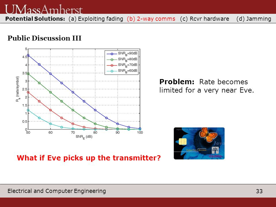 33 Electrical and Computer Engineering Public Discussion III Problem: Rate becomes limited for a very near Eve.