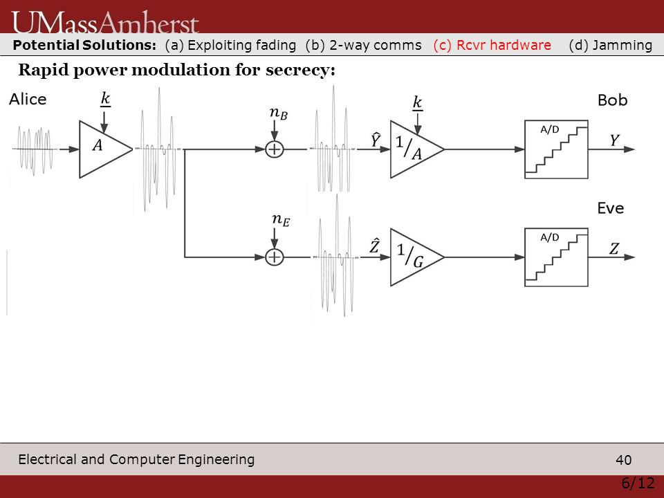 40 Electrical and Computer Engineering 6/12 Rapid power modulation for secrecy: Potential Solutions: (a) Exploiting fading (b) 2-way comms (c) Rcvr hardware (d) Jamming