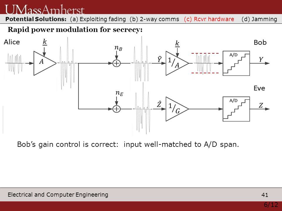 41 Electrical and Computer Engineering 6/12 Rapid power modulation for secrecy: Potential Solutions: (a) Exploiting fading (b) 2-way comms (c) Rcvr hardware (d) Jamming Bob's gain control is correct: input well-matched to A/D span.