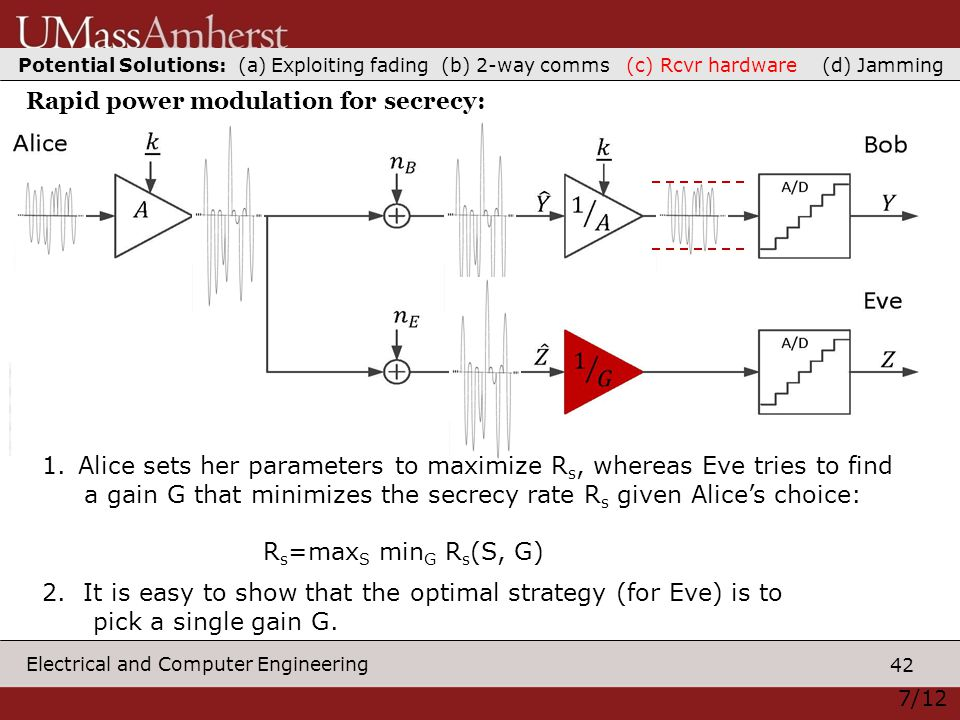 42 Electrical and Computer Engineering 7/12 Rapid power modulation for secrecy: Potential Solutions: (a) Exploiting fading (b) 2-way comms (c) Rcvr hardware (d) Jamming 2.