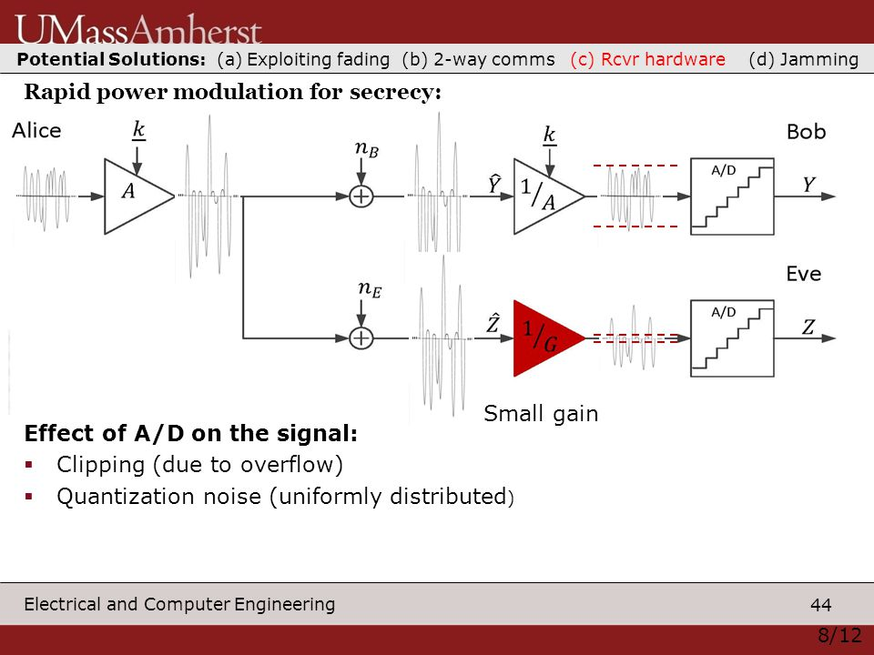44 Electrical and Computer Engineering Small gain Effect of A/D on the signal:  Clipping (due to overflow)  Quantization noise (uniformly distributed ) 8/12 Rapid power modulation for secrecy: Potential Solutions: (a) Exploiting fading (b) 2-way comms (c) Rcvr hardware (d) Jamming