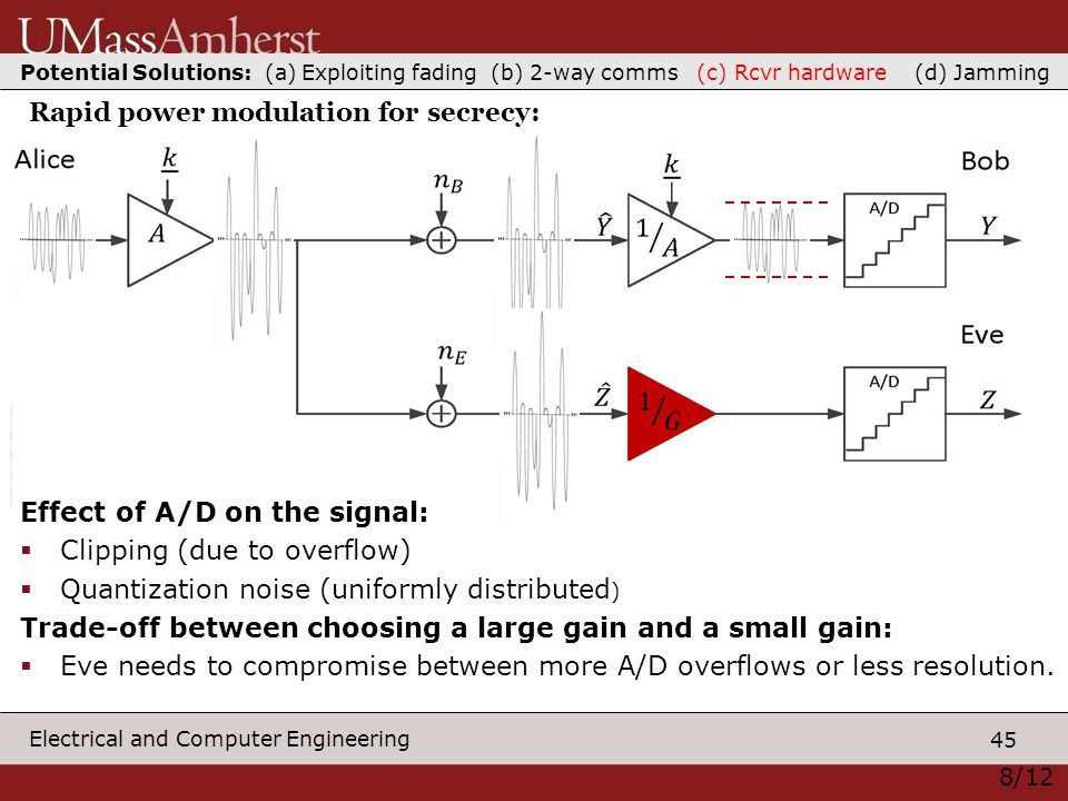 45 Electrical and Computer Engineering Effect of A/D on the signal:  Clipping (due to overflow)  Quantization noise (uniformly distributed ) Trade-off between choosing a large gain and a small gain:  Eve needs to compromise between more A/D overflows or less resolution.