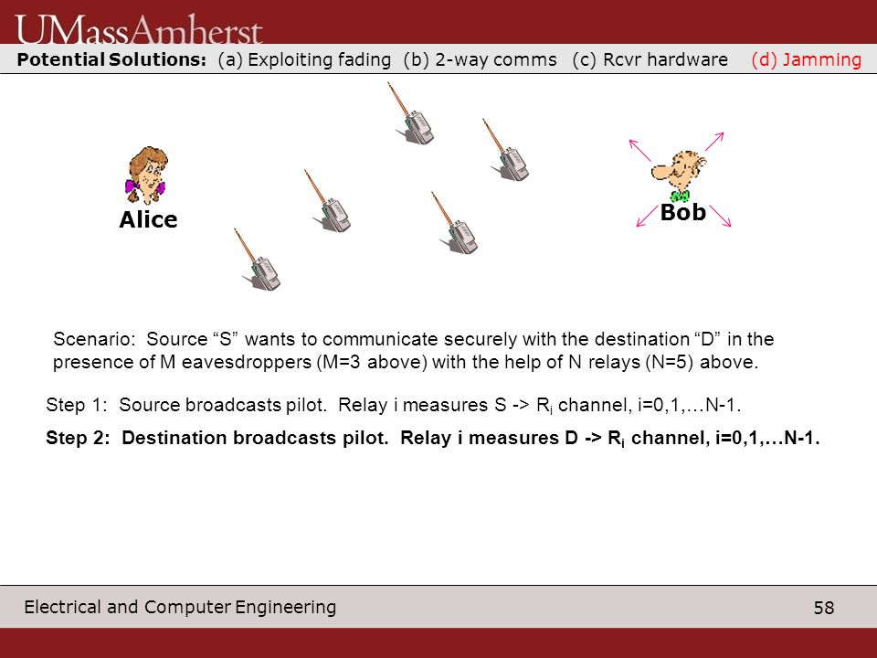 58 Electrical and Computer Engineering S Scenario: Source S wants to communicate securely with the destination D in the presence of M eavesdroppers (M=3 above) with the help of N relays (N=5) above.