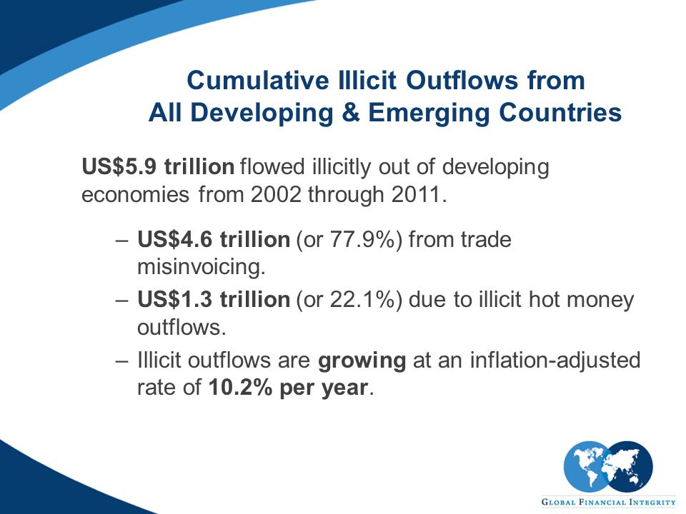 Cumulative Illicit Outflows from All Developing & Emerging Countries US$5.9 trillion flowed illicitly out of developing economies from 2002 through 2011.