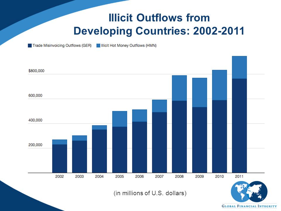 Illicit Outflows from Developing Countries: 2002-2011 (in millions of U.S. dollars)