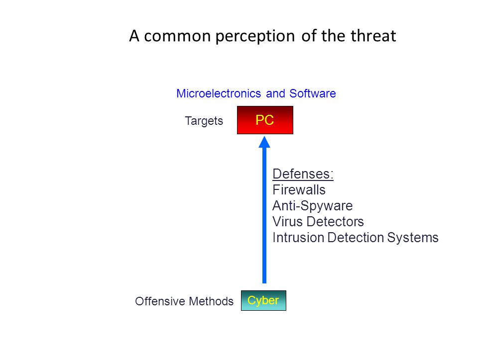 A common perception of the threat Cyber Microelectronics and Software PC Targets Offensive Methods Defenses: Firewalls Anti-Spyware Virus Detectors In