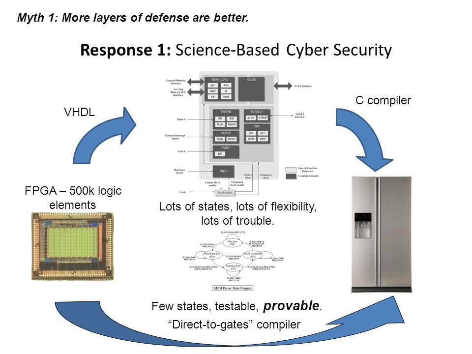 Response 1: Science-Based Cyber Security Myth 1: More layers of defense are better. VHDL Lots of states, lots of flexibility, lots of trouble. Few sta