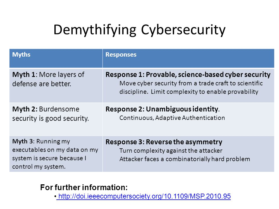 Demythifying Cybersecurity MythsResponses Myth 1: More layers of defense are better. Response 1: Provable, science-based cyber security Move cyber sec