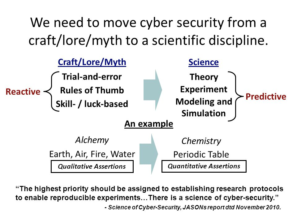 We need to move cyber security from a craft/lore/myth to a scientific discipline. Trial-and-error Alchemy Chemistry Rules of Thumb Skill- / luck-based