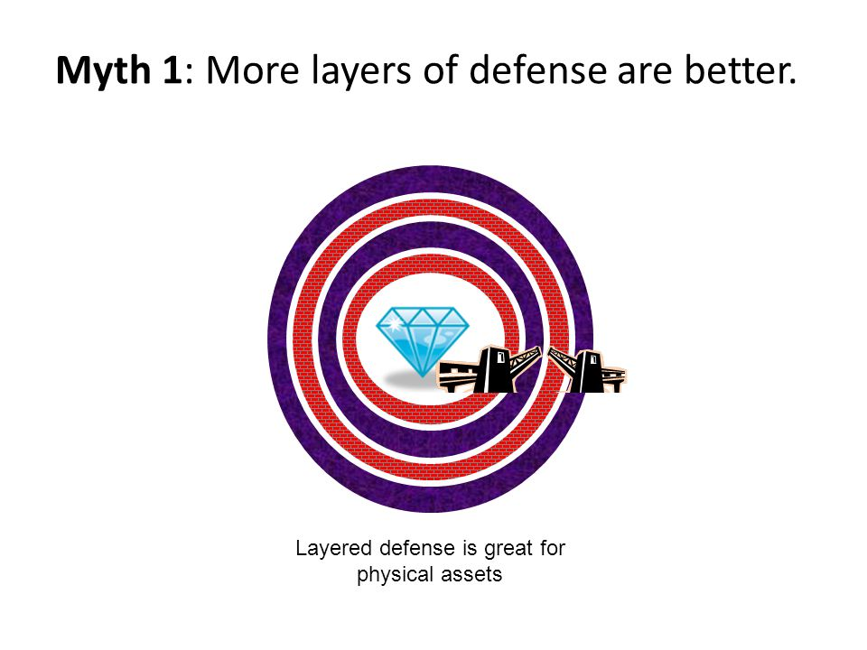 Myth 1: More layers of defense are better. Layered defense is great for physical assets