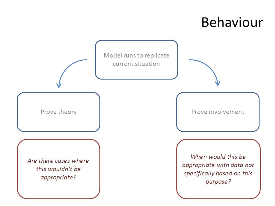 Behaviour Model runs to replicate current situation Prove theoryProve involvement When would this be appropriate with data not specifically based on t