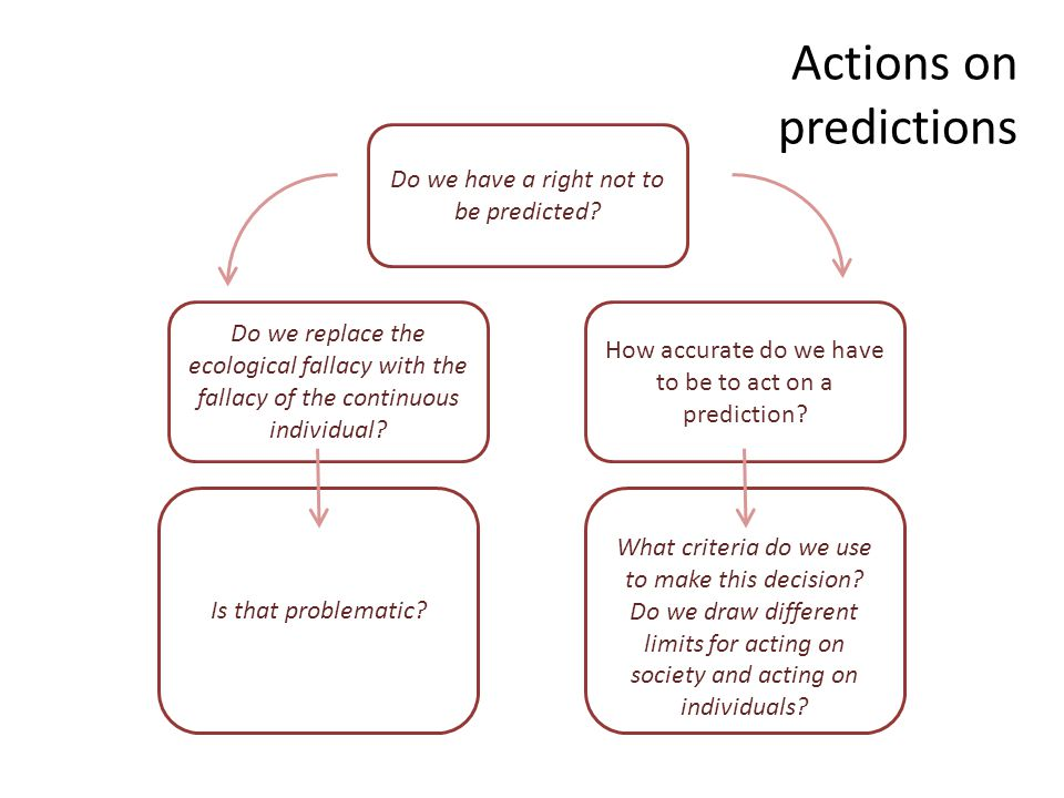 Actions on predictions Do we have a right not to be predicted.