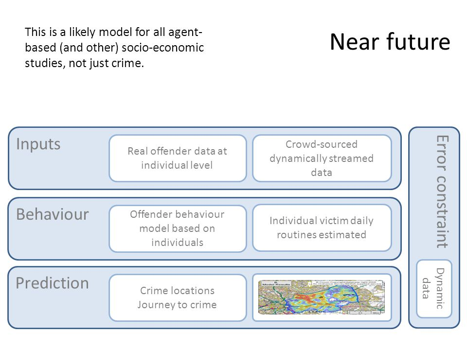 Near future Inputs Real offender data at individual level Crowd-sourced dynamically streamed data Behaviour Offender behaviour model based on individuals Individual victim daily routines estimated Prediction Crime locations Journey to crime Error constraint Dynamic data This is a likely model for all agent- based (and other) socio-economic studies, not just crime.