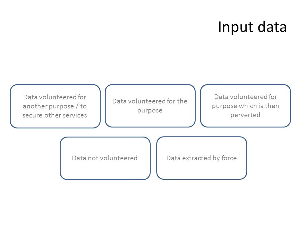 Input data Data volunteered for the purpose Data volunteered for another purpose / to secure other services Data volunteered for purpose which is then perverted Data not volunteered Data extracted by force