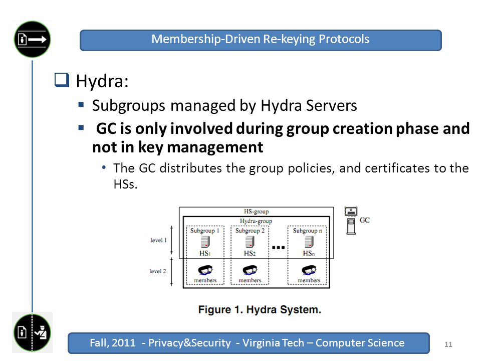 Fall, 2011 - Privacy&Security - Virginia Tech – Computer Science Click to edit Master title style Fall, 2011 - Privacy&Security - Virginia Tech – Computer Science  Hydra:  Subgroups managed by Hydra Servers  GC is only involved during group creation phase and not in key management The GC distributes the group policies, and certificates to the HSs.