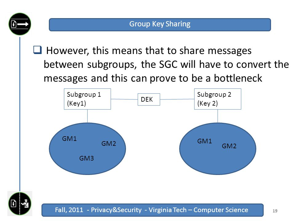 Fall, 2011 - Privacy&Security - Virginia Tech – Computer Science Click to edit Master title style Fall, 2011 - Privacy&Security - Virginia Tech – Computer Science  However, this means that to share messages between subgroups, the SGC will have to convert the messages and this can prove to be a bottleneck 19 Group Key Sharing Subgroup 1 (Key1) Subgroup 2 (Key 2) GM3 GM2 GM1 GM2 DEK
