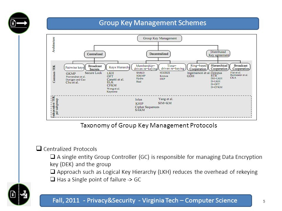 Fall, 2011 - Privacy&Security - Virginia Tech – Computer Science Click to edit Master title style Fall, 2011 - Privacy&Security - Virginia Tech – Computer Science 5 Group Key Management Schemes Taxonomy of Group Key Management Protocols  Centralized Protocols  A single entity Group Controller (GC) is responsible for managing Data Encryption key (DEK) and the group  Approach such as Logical Key Hierarchy (LKH) reduces the overhead of rekeying  Has a Single point of failure -> GC