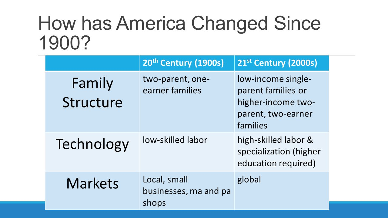 How has America Changed Since 1900.
