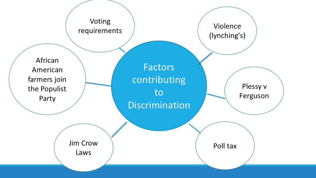 Factors contributing to Discrimination African American farmers join the Populist Party Violence (lynching s) Plessy v Ferguson Poll tax Jim Crow Laws Voting requirements