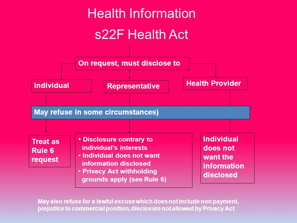 Health Information s22F Health Act Treat as Rule 6 request Individual does not want the information disclosed Disclosure contrary to individual's inte