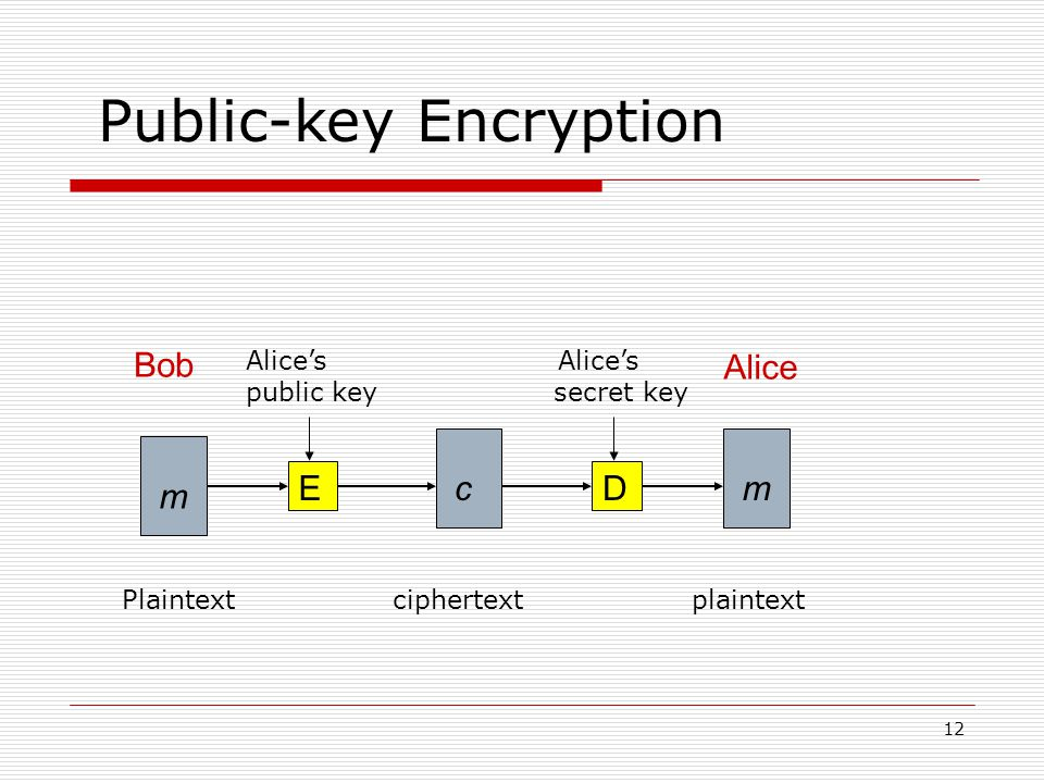 12 mcED Bob Alice m Alice's public key secret key Public-key Encryption Plaintext ciphertext plaintext