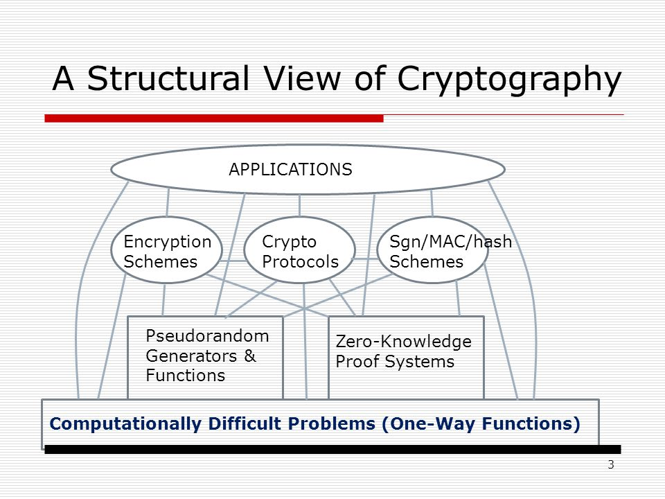 3 Computationally Difficult Problems (One-Way Functions) Pseudorandom Generators & Functions Zero-Knowledge Proof Systems Encryption Schemes Crypto Protocols Sgn/MAC/hash Schemes APPLICATIONS A Structural View of Cryptography