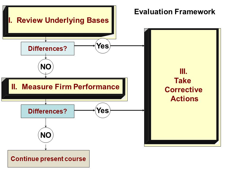 Evaluation Framework I. Review Underlying Bases Continue present course II.