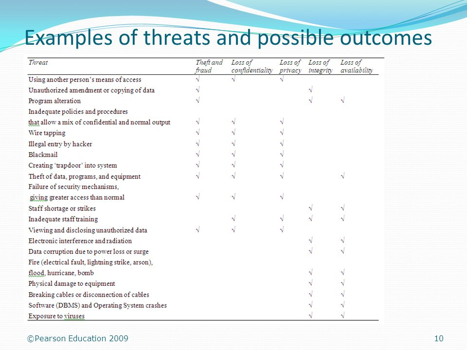 ©Pearson Education 2009 Examples of threats and possible outcomes 10