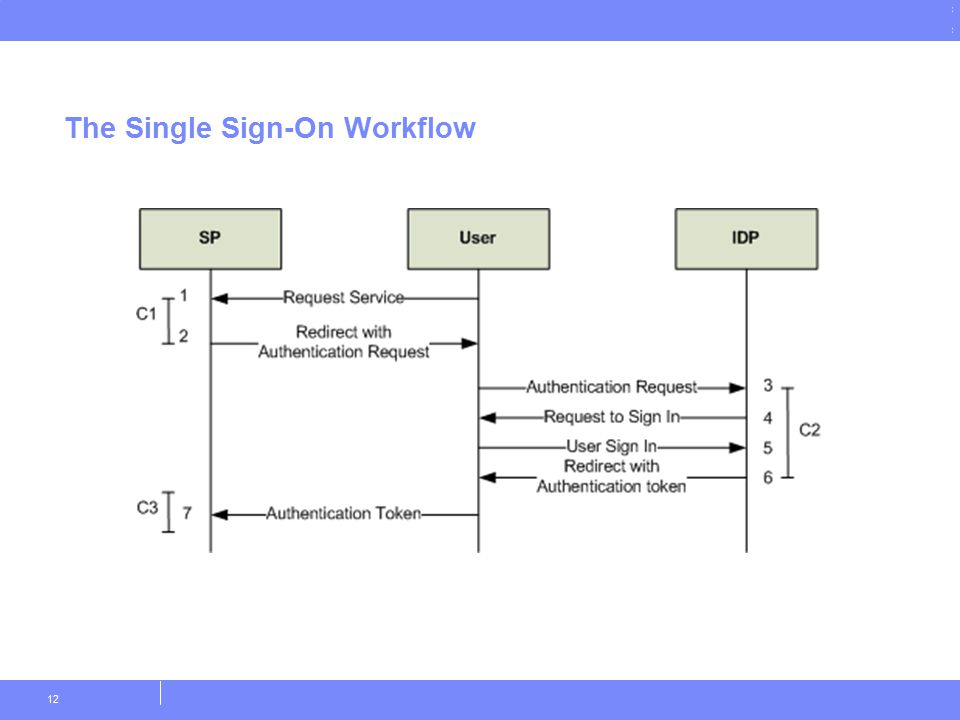 © Copyright IBM Corporation 2011 The Single Sign-On Workflow 12