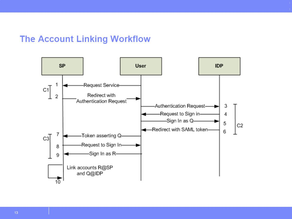 © Copyright IBM Corporation 2011 The Account Linking Workflow 13